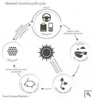 Life Cycle Model Bioplastics2